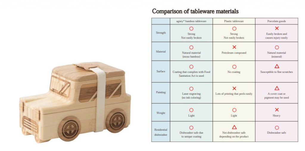 The merits of bamboo tableware